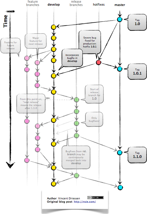 Figure 2: The gitflow model, including develop, master (now main), release branches and hotfixes.