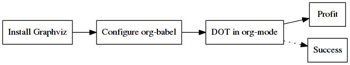Inline GraphViz DOT evaluation for graphs using Emacs, org